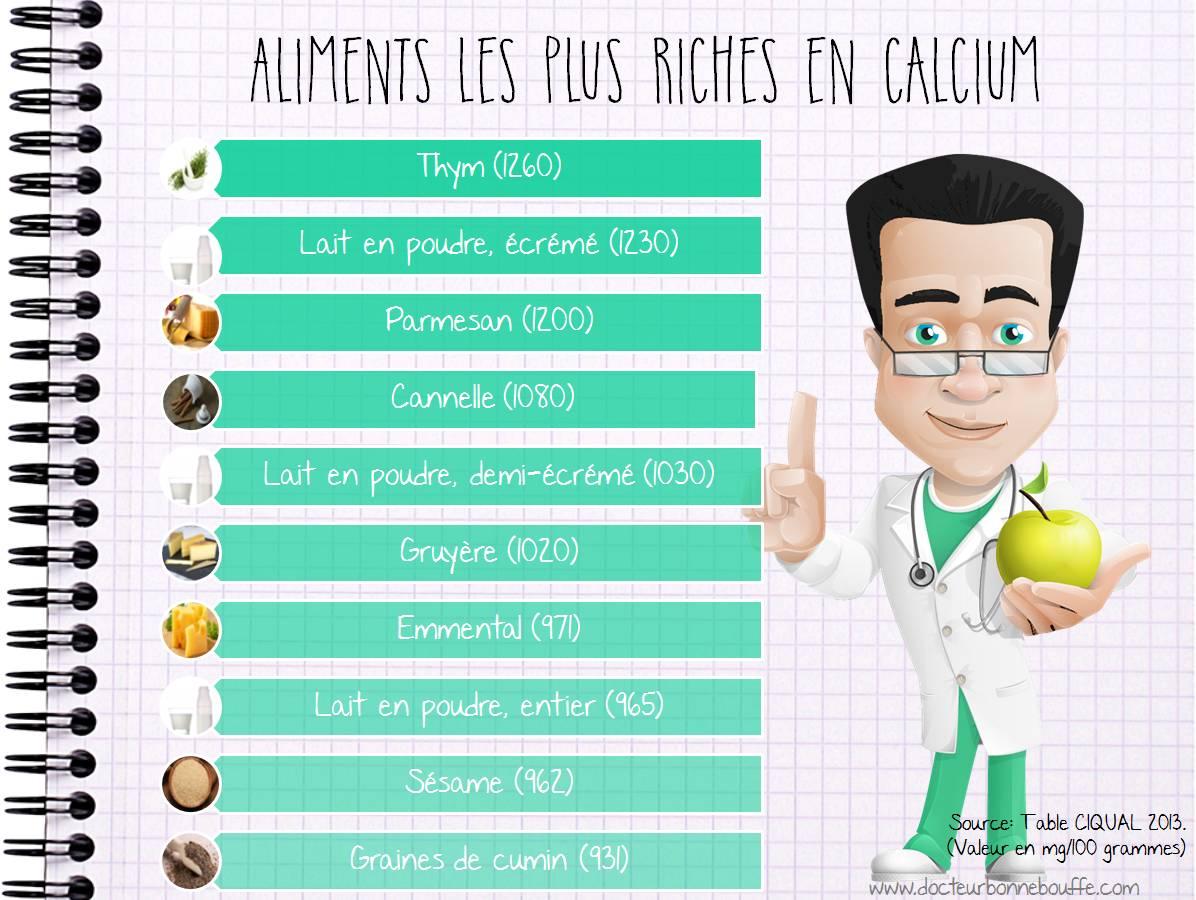 aliments les plus riches en calcium
