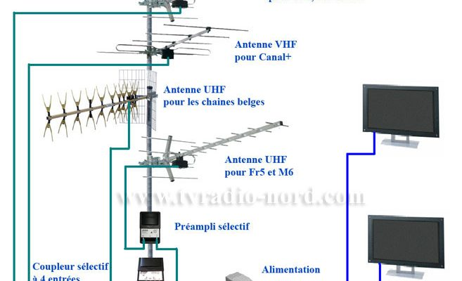 ampli pour antenne tv
