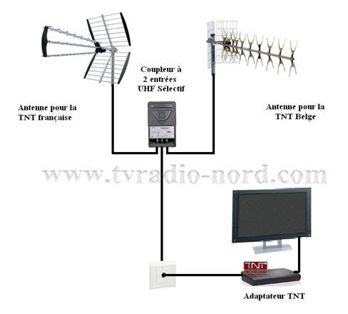 antenne terrestre tnt