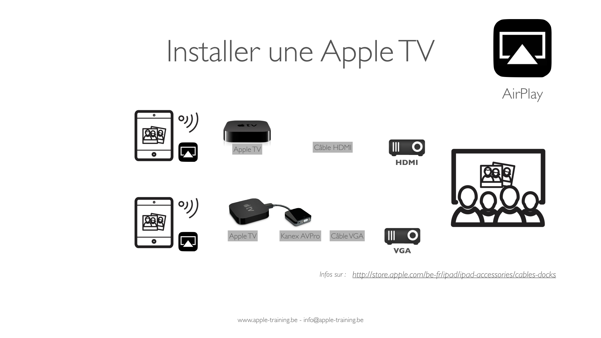 apple tv videoprojecteur