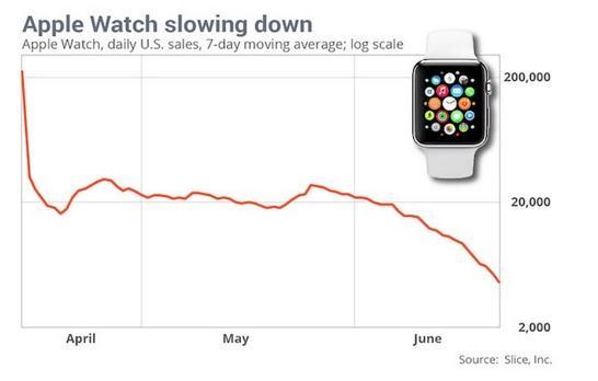 apple watch vente