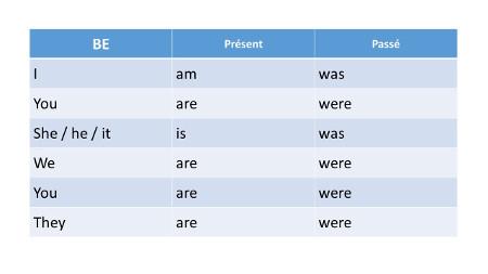 apprendre conjugaison anglais