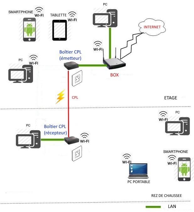 brancher repeteur wifi sur cpl
