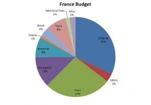 budget france 2016
