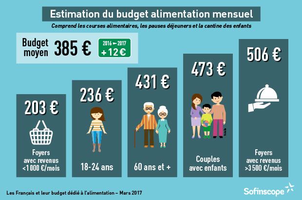 budget mensuel alimentation
