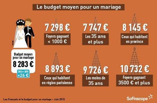 budget moyen mariage