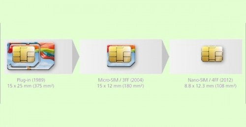 carte sim iphone 5