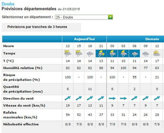 champs meteo