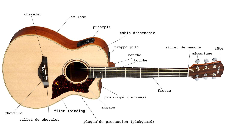 choisir guitare acoustique