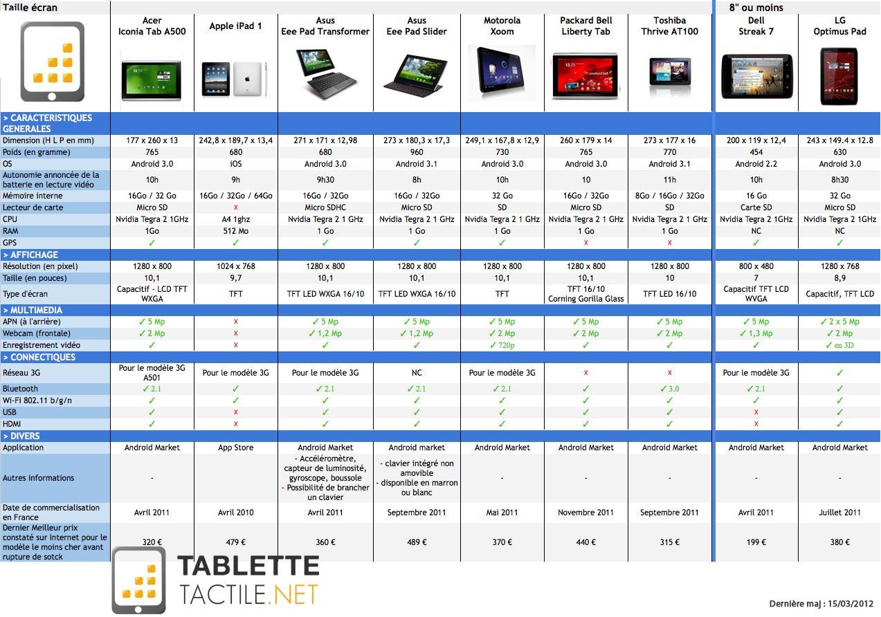 choix tablette