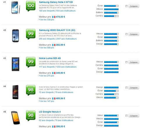 classement des meilleurs portables