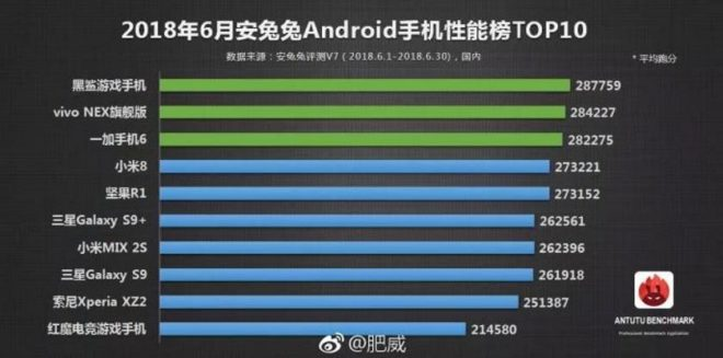 classement des meilleurs smartphones