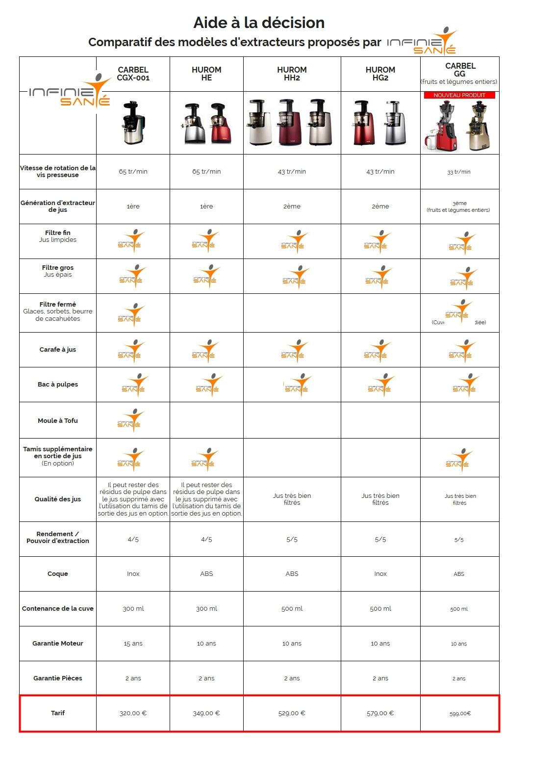 comparaison extracteur de jus