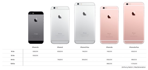 comparateur iphone 6