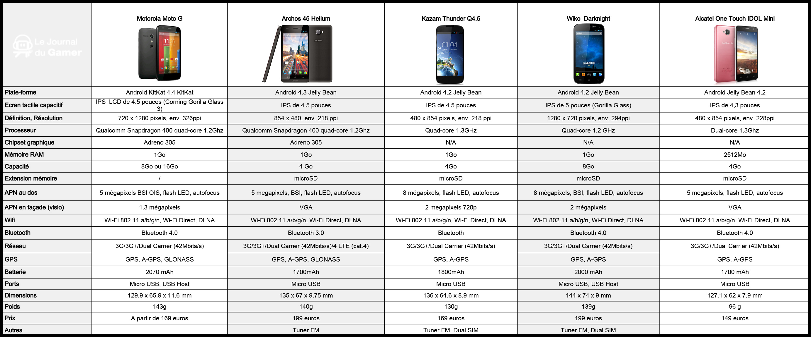 comparatif android