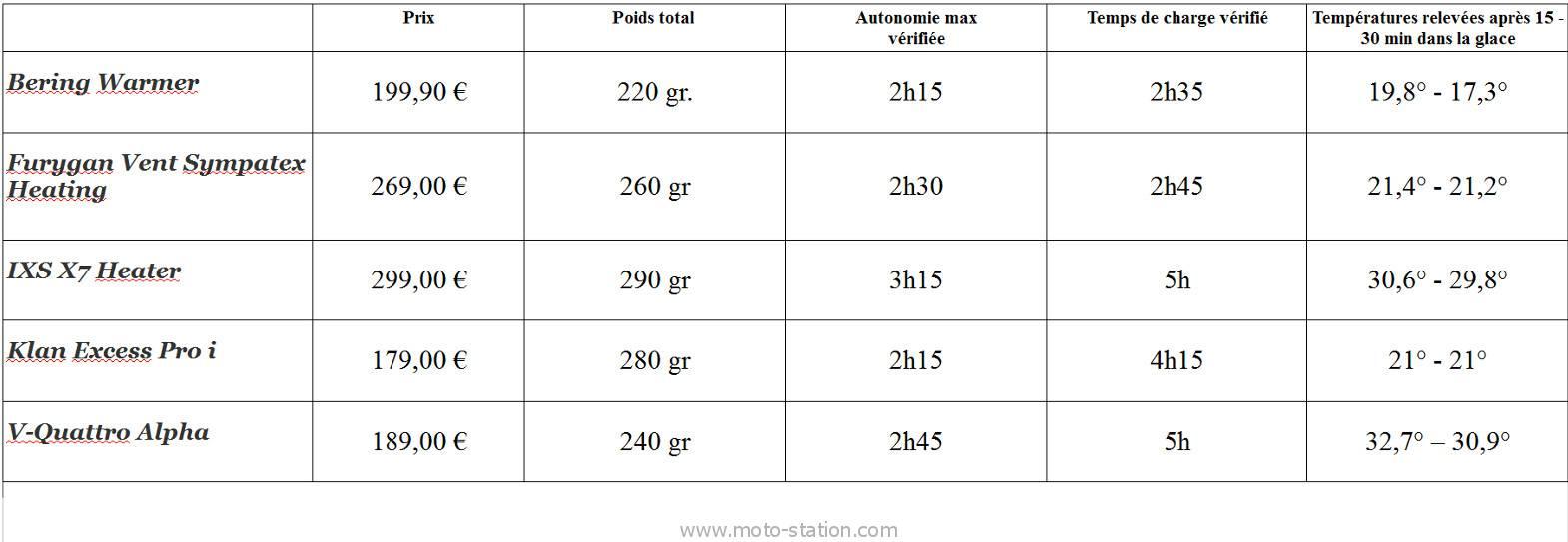 comparatif batterie moto