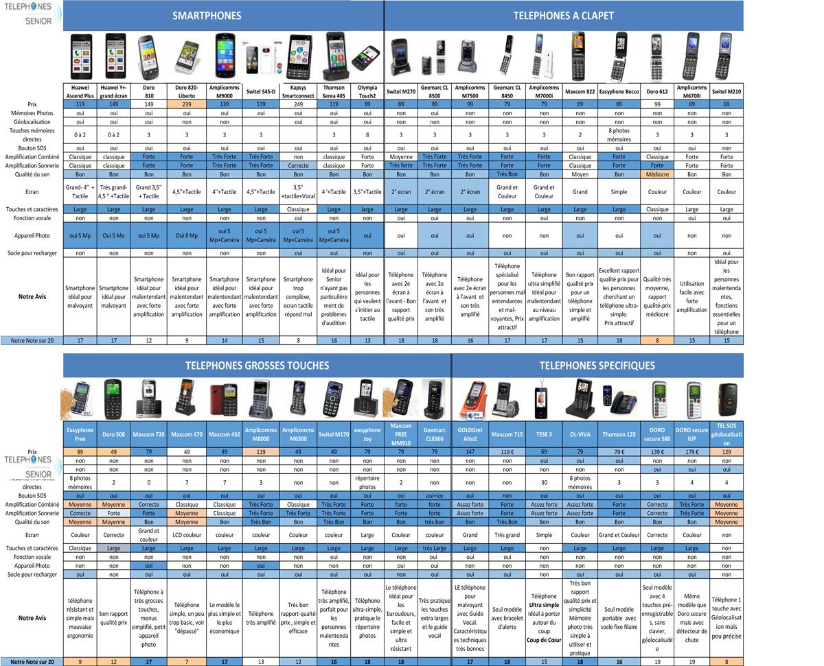 comparatif de téléphone portable