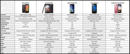 comparatif mobile