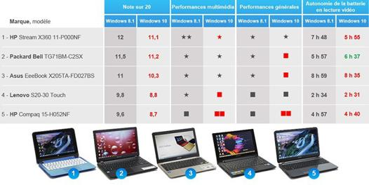 comparatif ordinateur portable