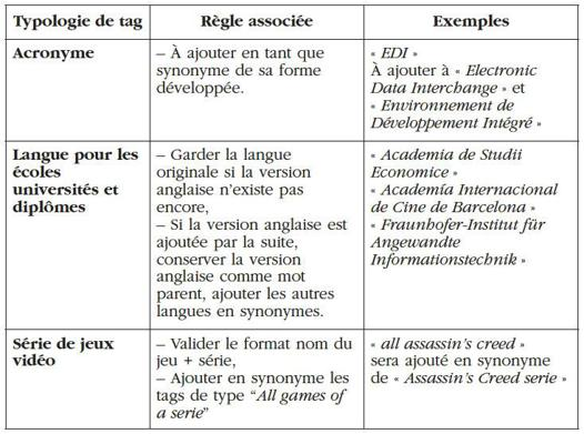 comparatif synonyme