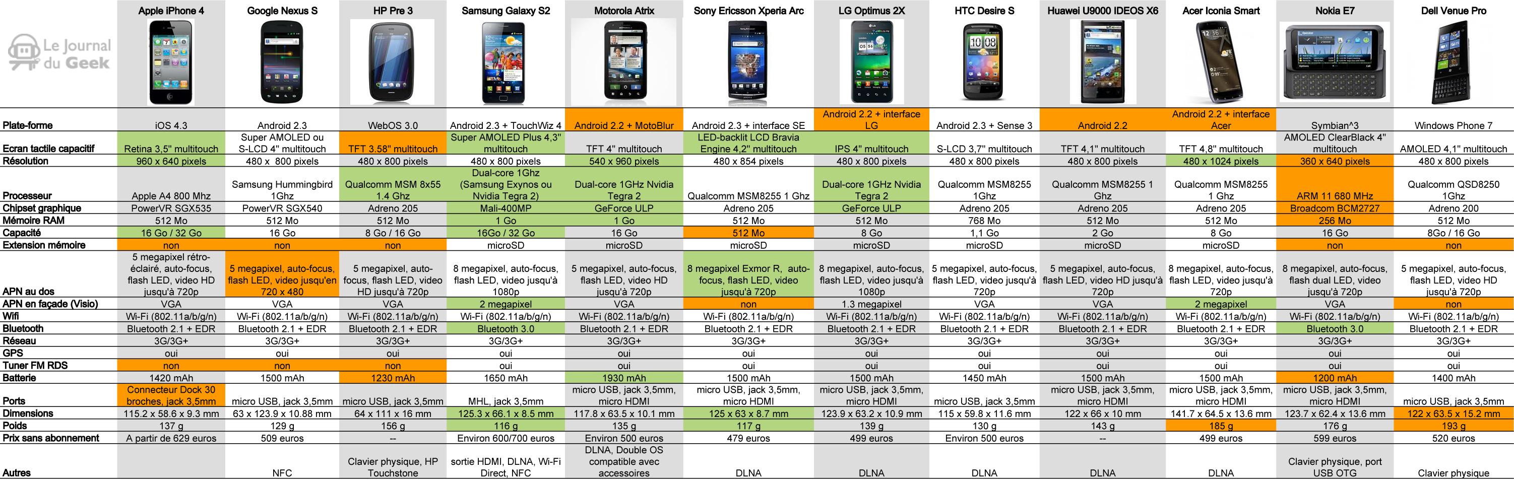 comparatif téléphone intelligent