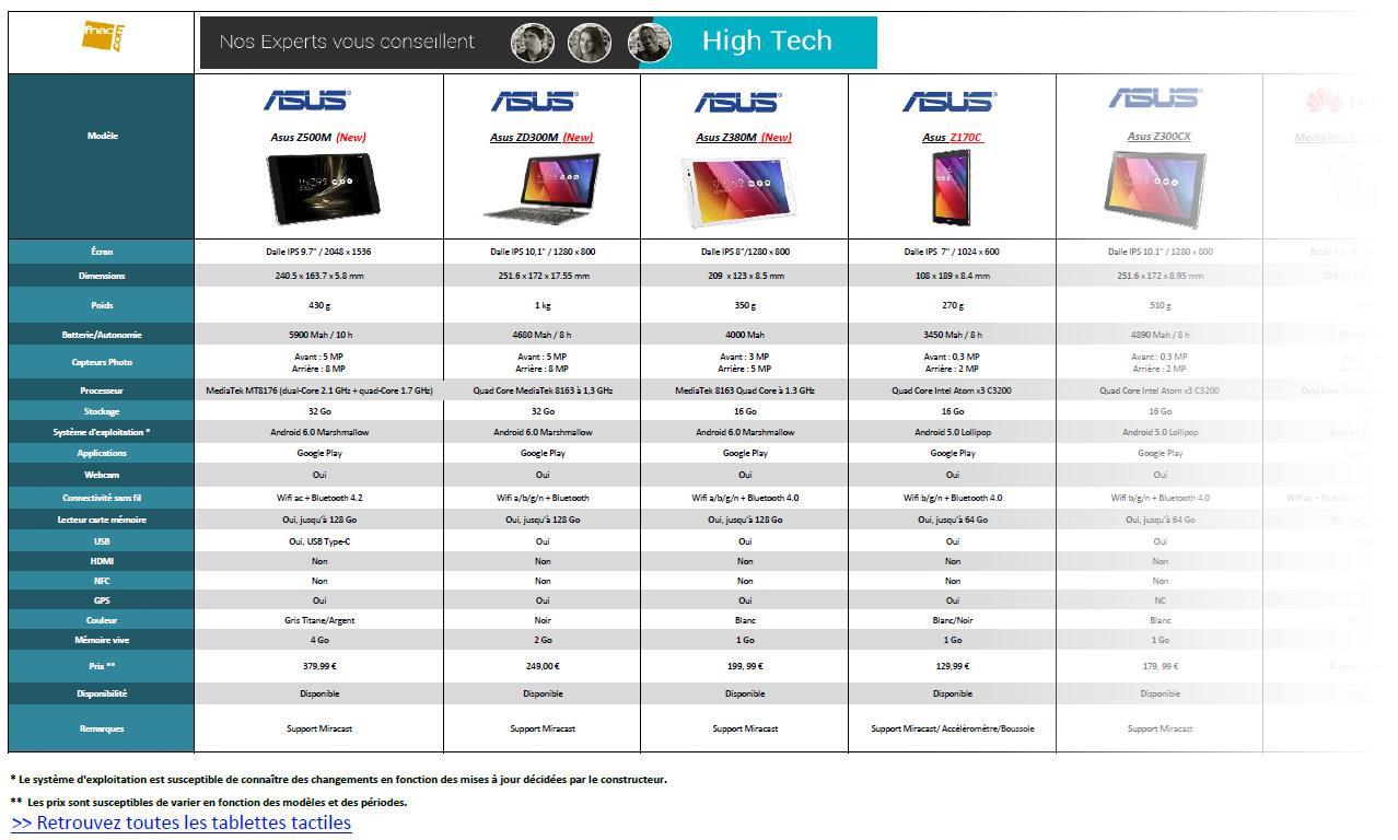 comparatifs tablettes