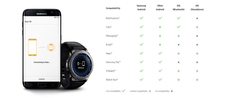 compatibilité samsung gear s3