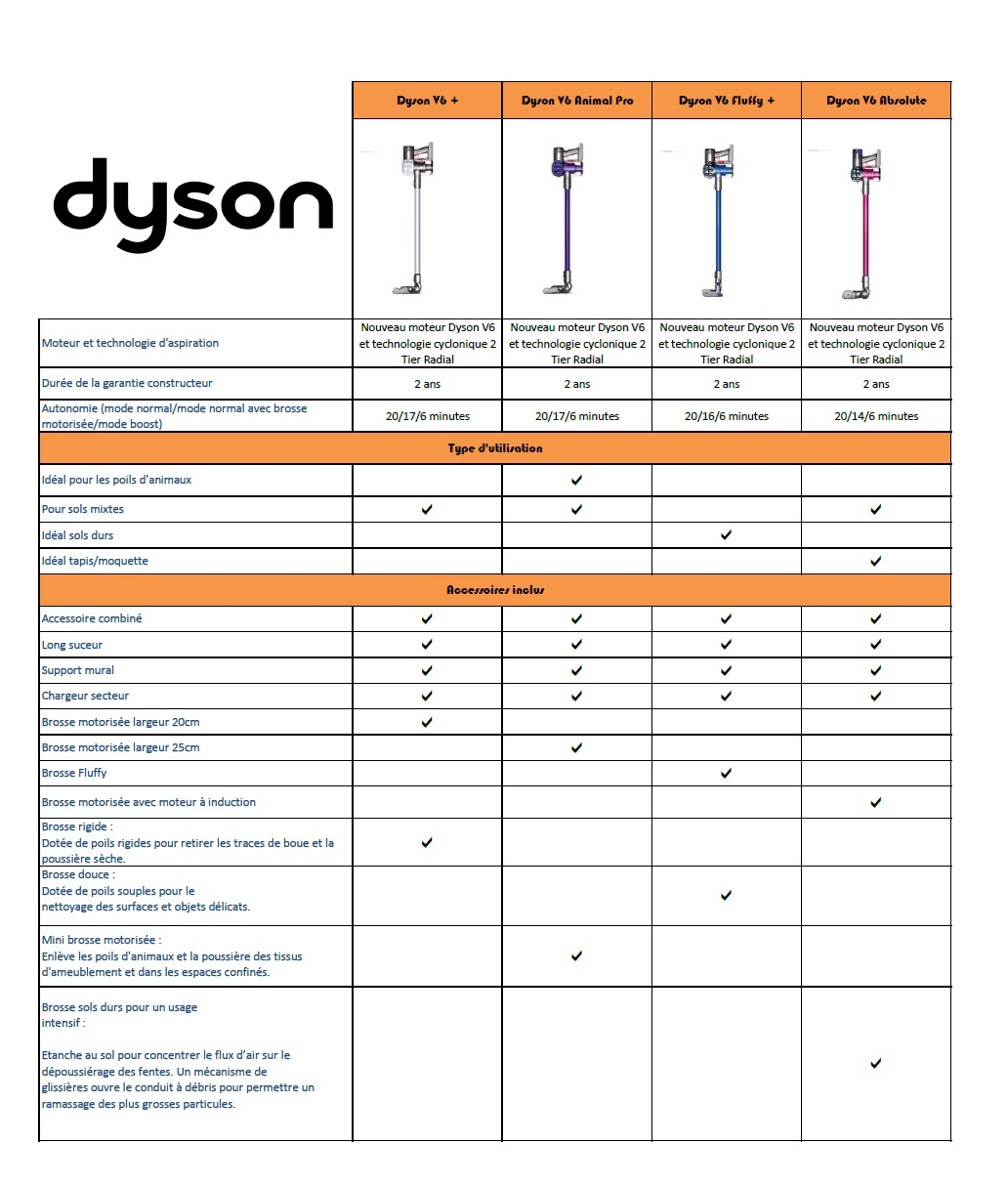 dimension aspirateur dyson