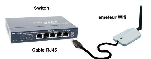 emetteur wifi ethernet