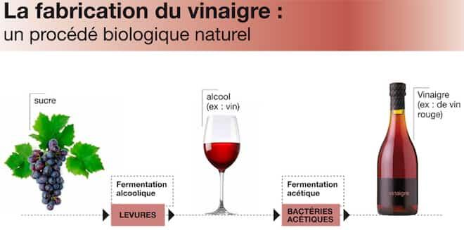 fabrication vinaigre