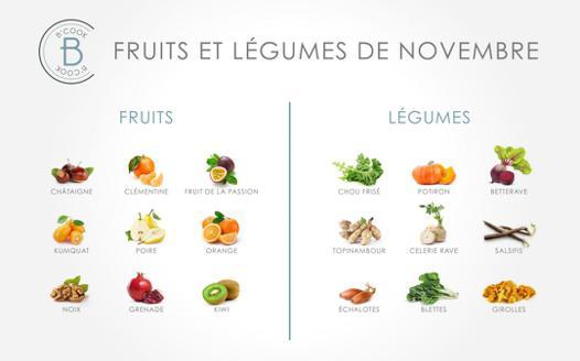 fruit qui commence par un l