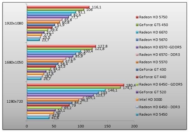 gamme carte graphique nvidia