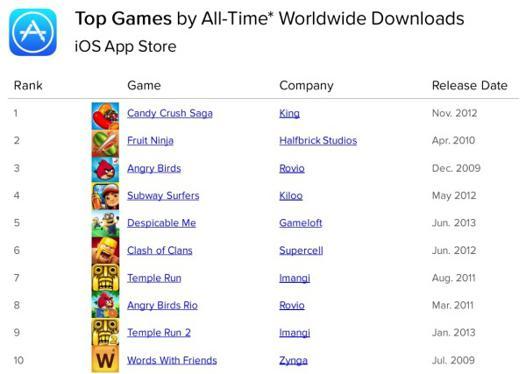 jeux plus populaire