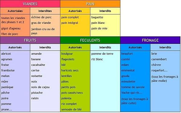 liste des aliments protéinés