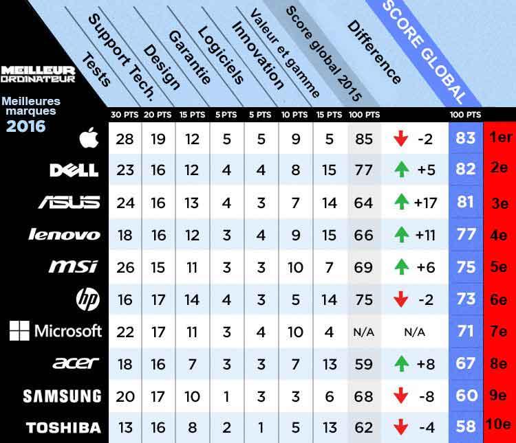 ordinateur portable classement 2016