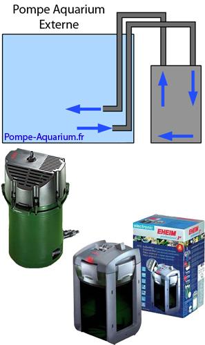 pompe externe pour aquarium