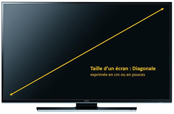 pouces en cm tv