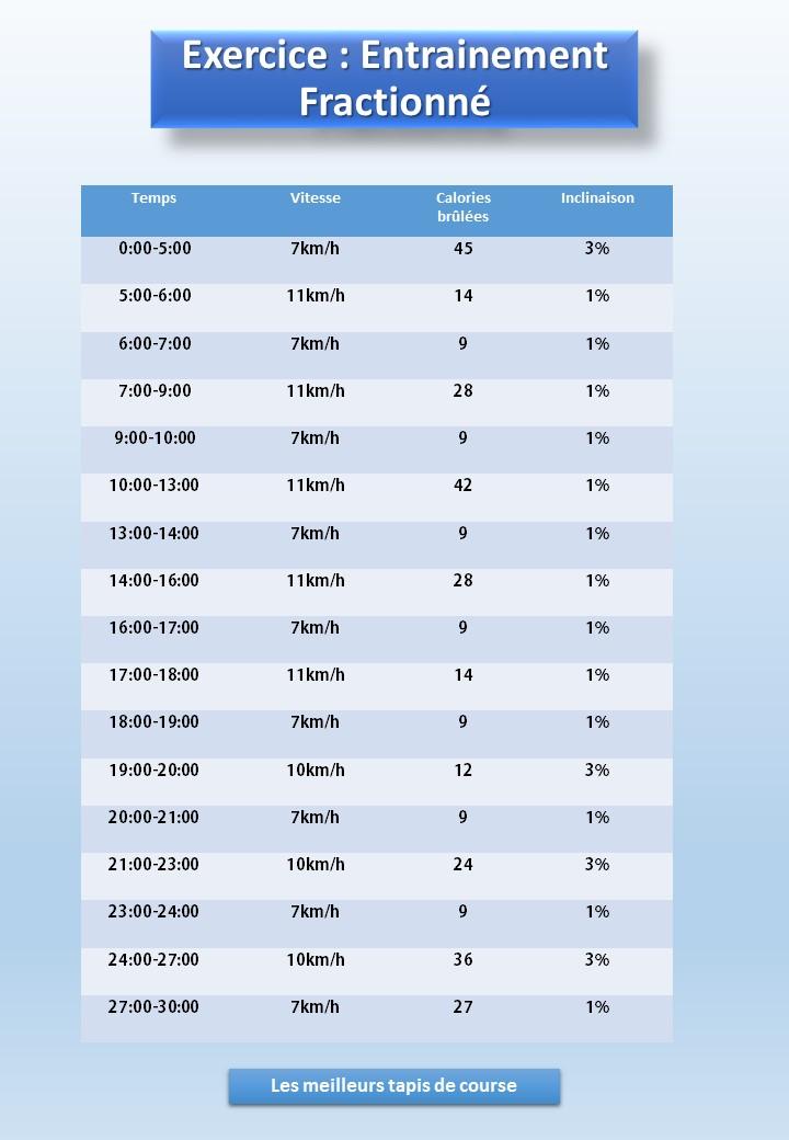 programme d entrainement sur tapis de course
