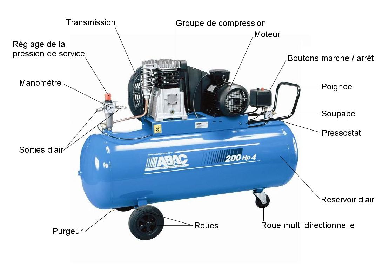 puissance compresseur air
