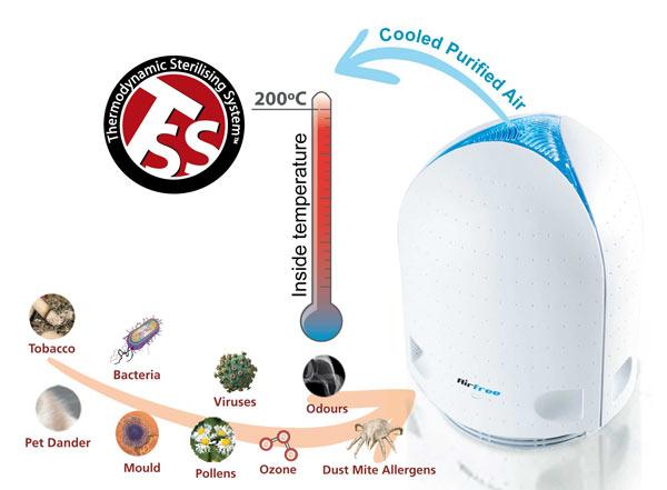 purification de l air