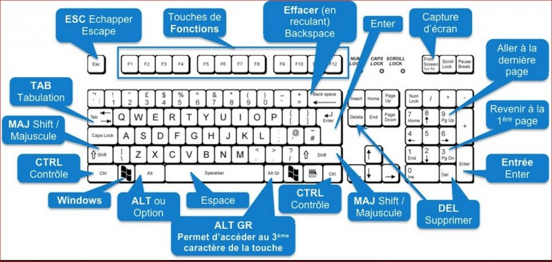 raccourci clavier volume windows 7