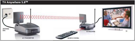 rallonge antenne tv sans fil
