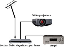 regarder la tv sur videoprojecteur
