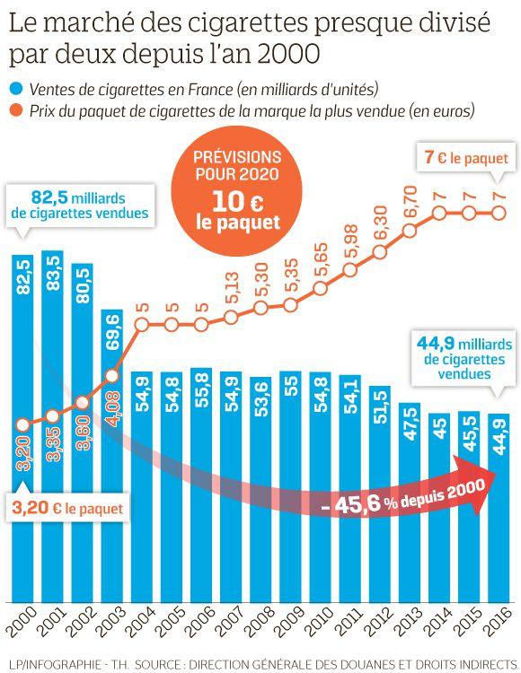 tabac prix