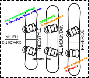 taille snowboard freestyle