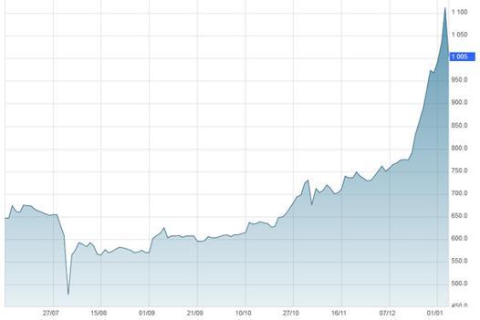taux bitcoin